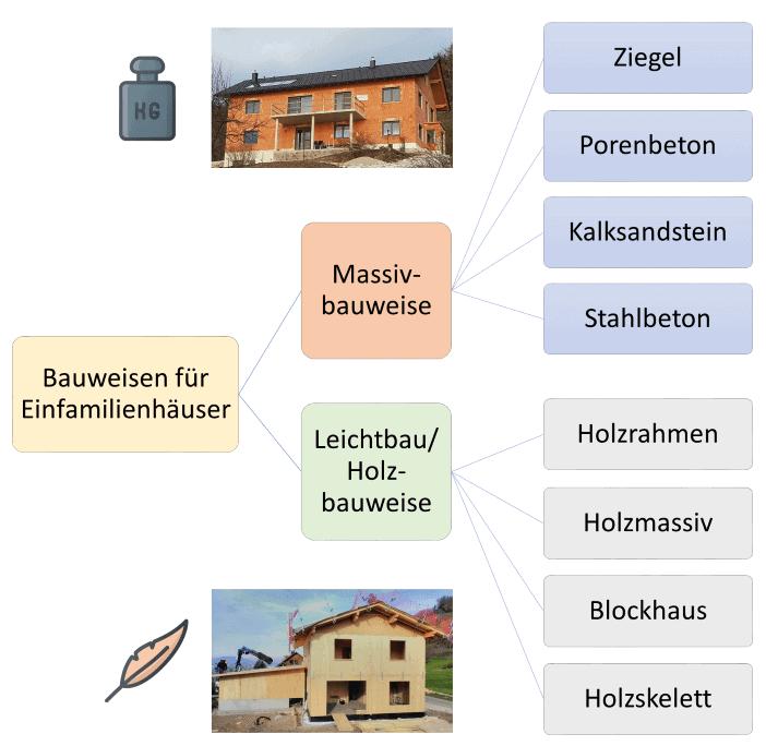 alle üblichen Bauweisen für ein Einfamilienhaus