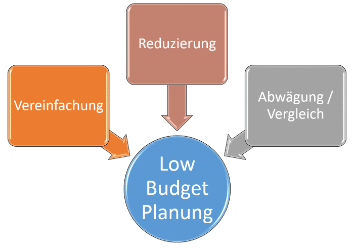 Die 3 Fundamente der Low-Budget-Haus-Planung