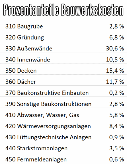 Aufteilung der Bauwerkskosten beim Hausbau in Prozent