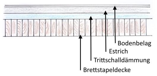 Aufbau einer Brettstapeldecke als Zwischendecke in Holzhäusern