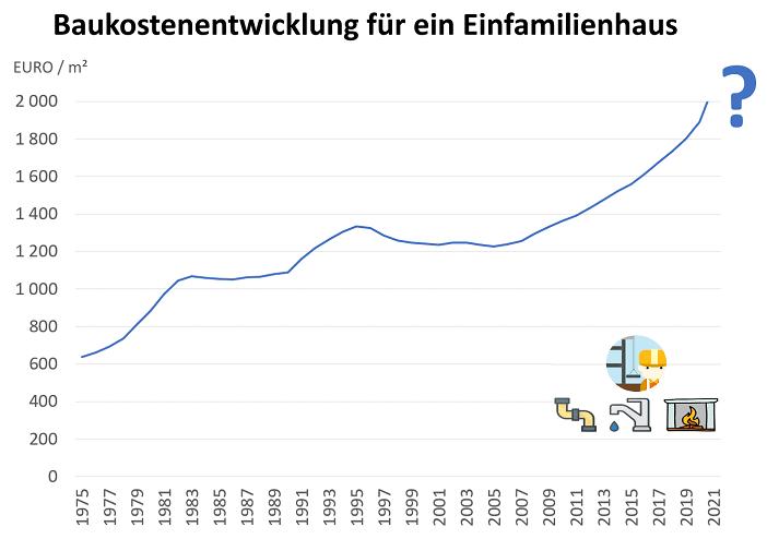 Diagramm Entwicklung der Hausbau-Kosten für Einfamilienhäuser von 1975 bis 2021