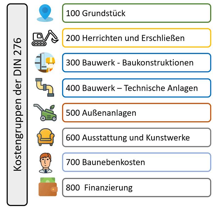 Alle Kostengruppen der aktuellen Version der DIN 276 Norm in der ersten Ebene